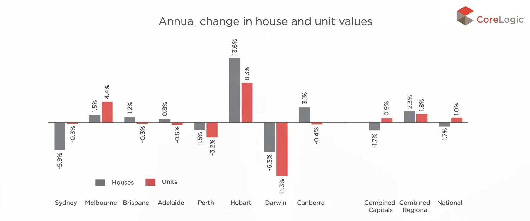 Real Estate Round-up for Sydney June '18 | Scerri Auctions